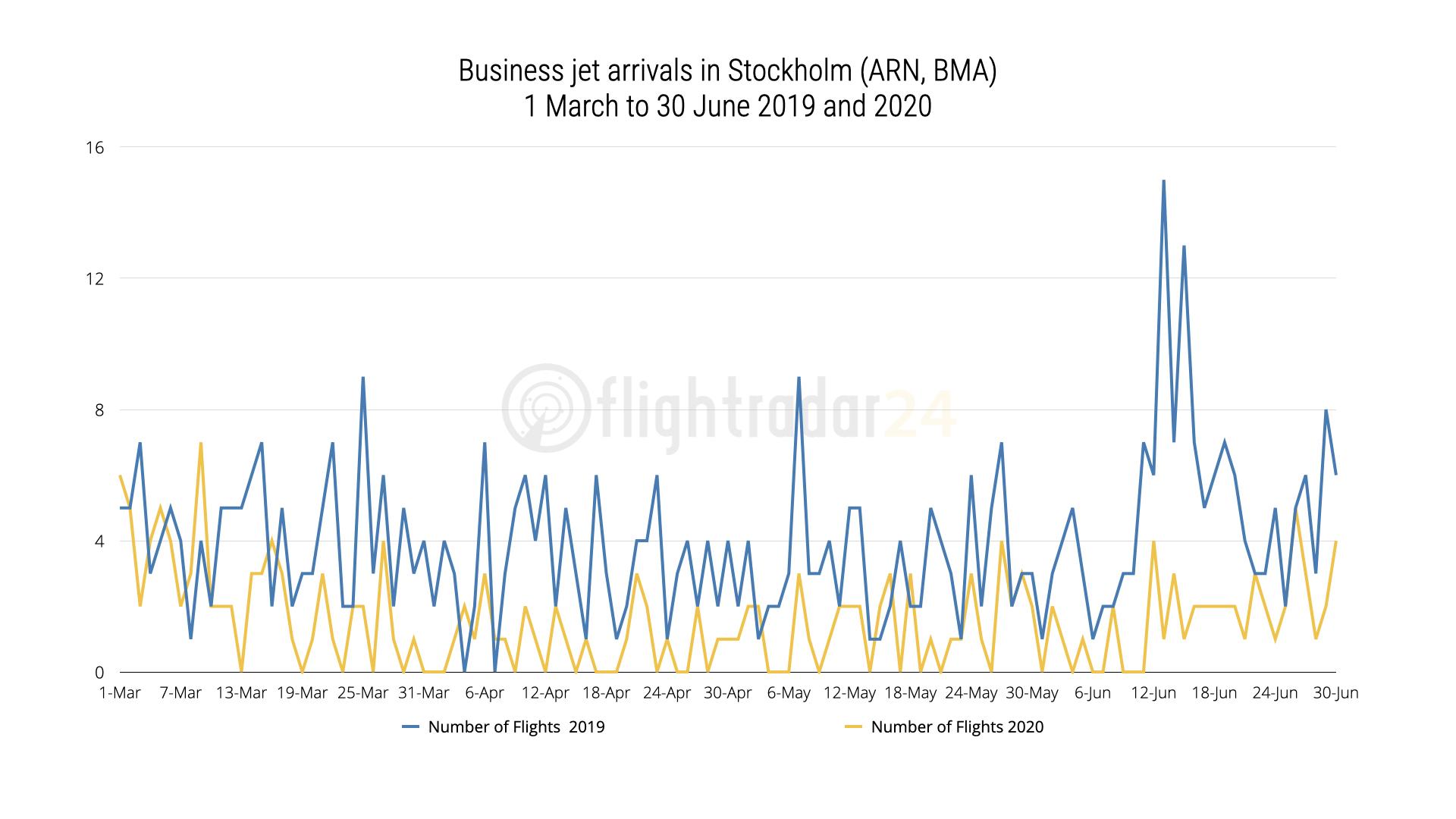 Arlanda Bromma private jet data