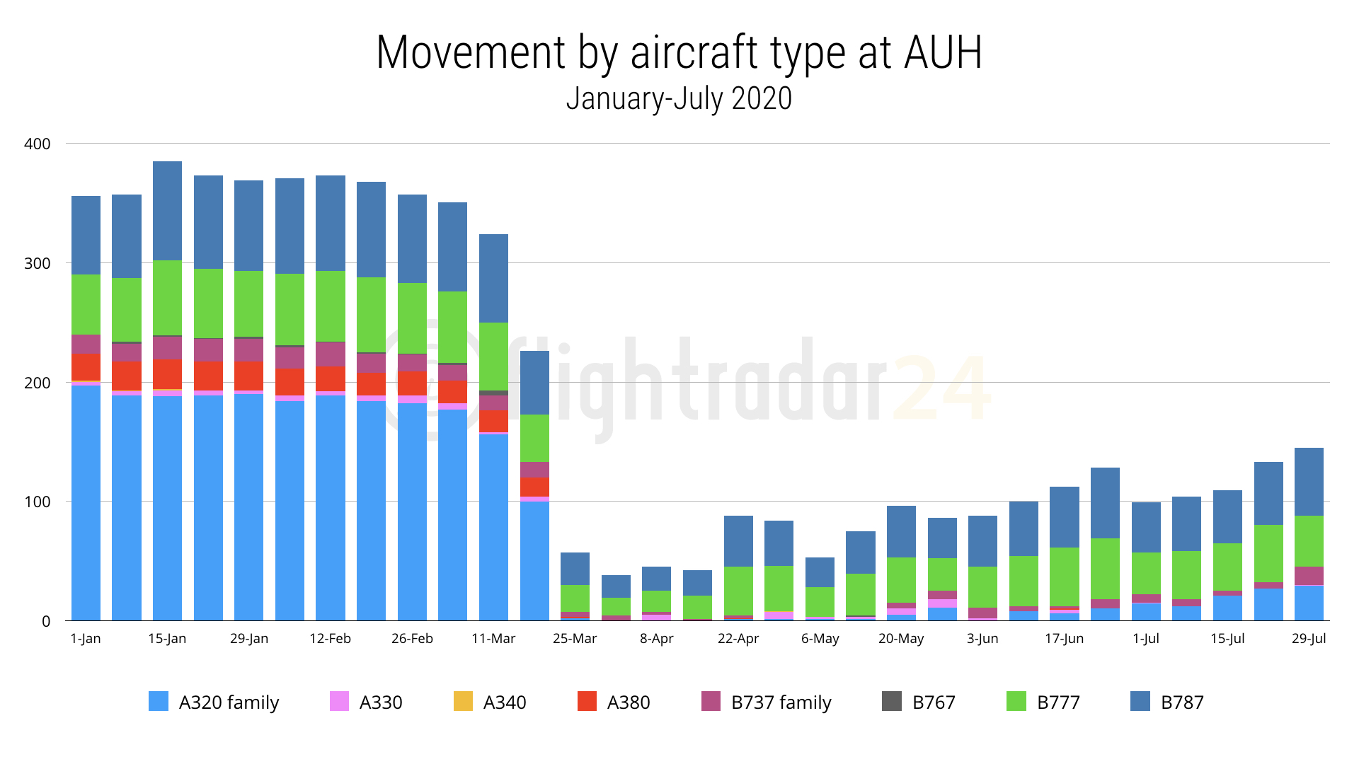 AUH Flights by Aircraft Type