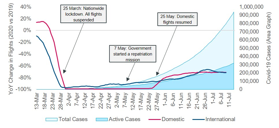 COVID-19 cases and year-on-year change in flights in India