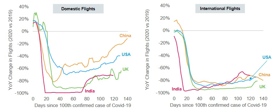 Year-on-year change in flights in India and other countries, 2019 vs 2020