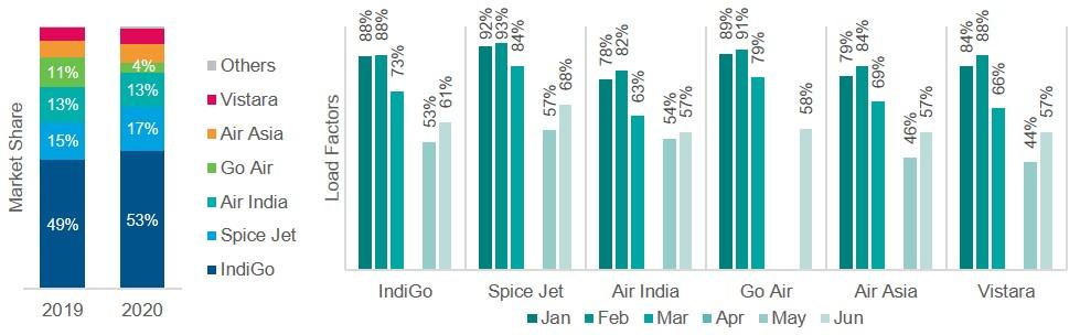Domestic market share and load factors for Indian airlines, Apr-Jun 2019 vs Apr-Jun 2020