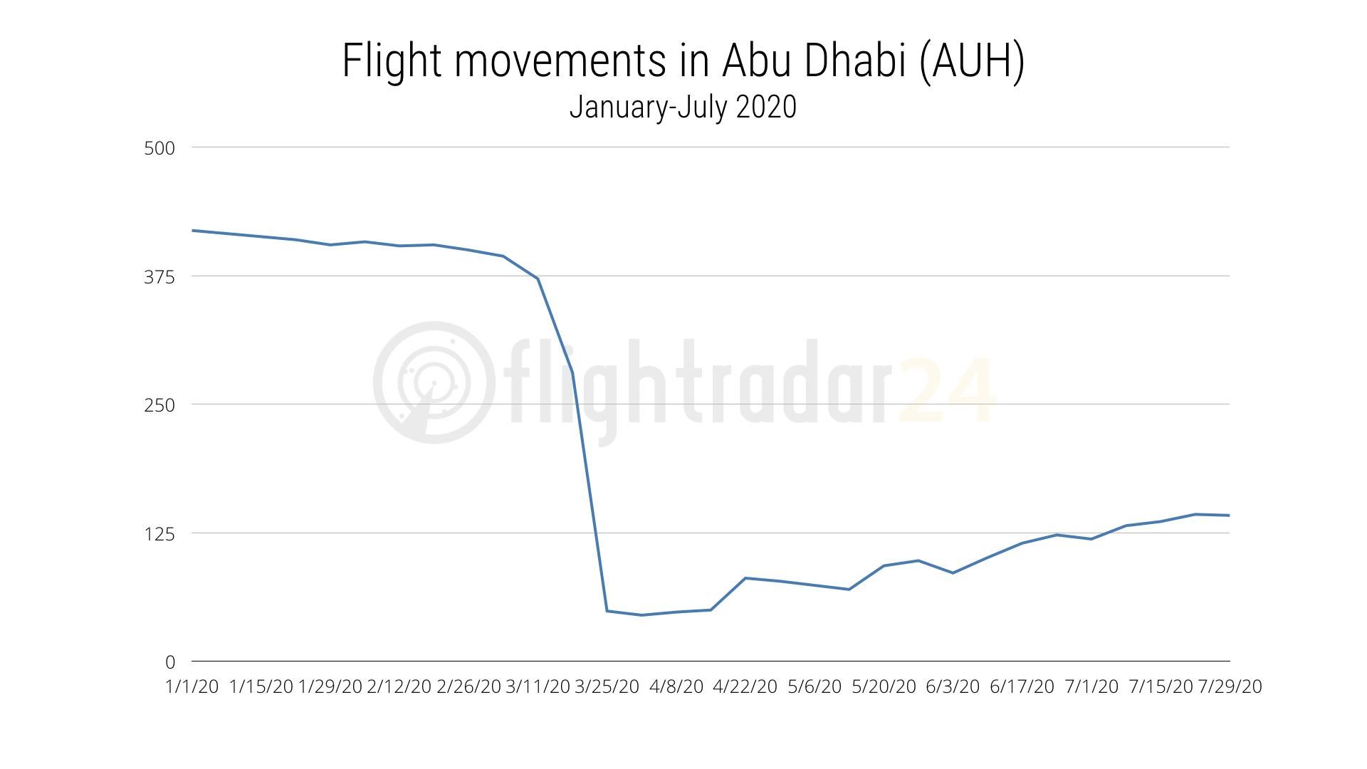 Flights to/from Abu Dhabi, January-July 2020
