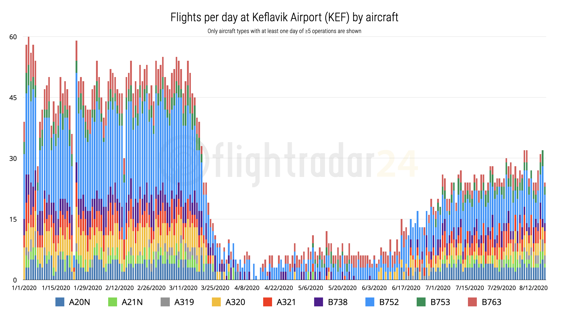 KEF data by aircraft type