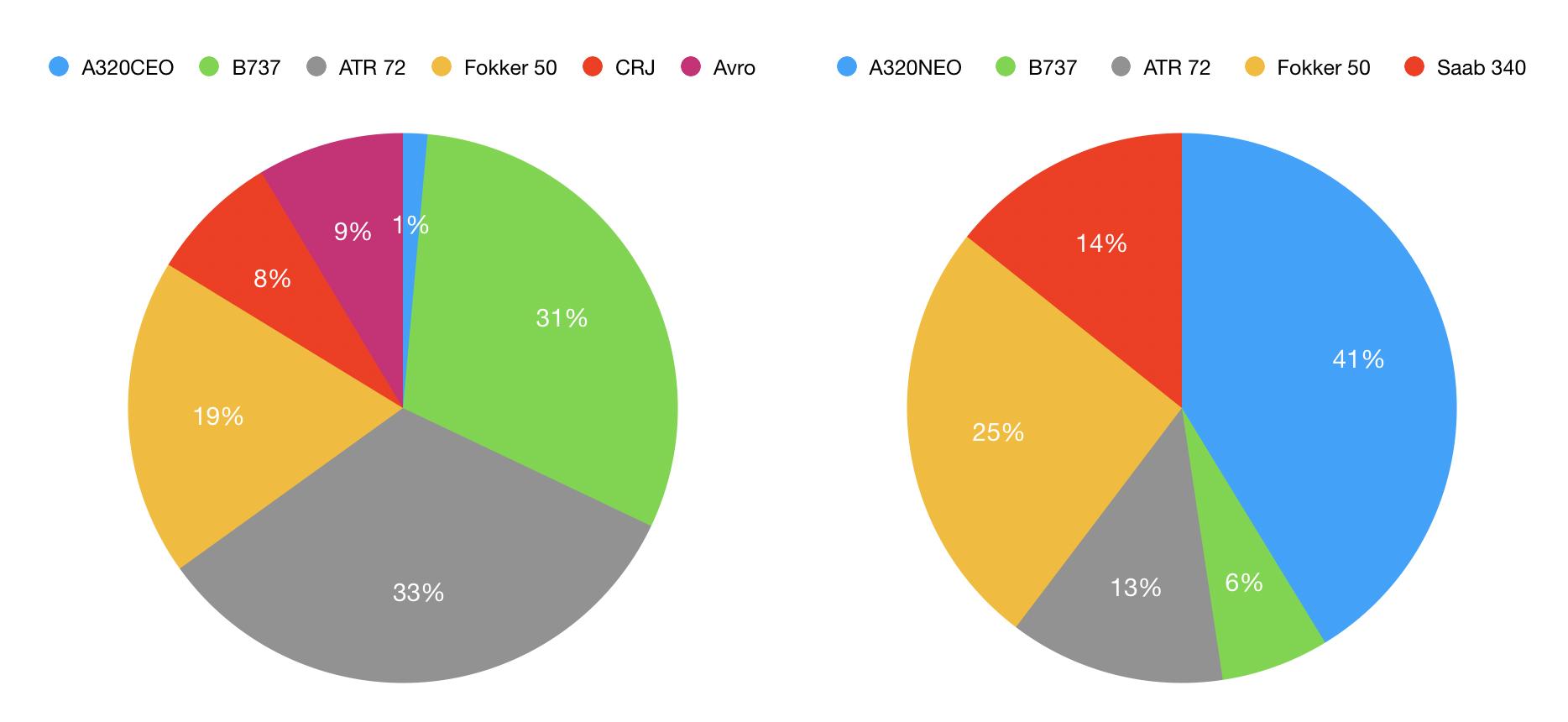 Swedish domestic fleet mix 2019 versus 2020