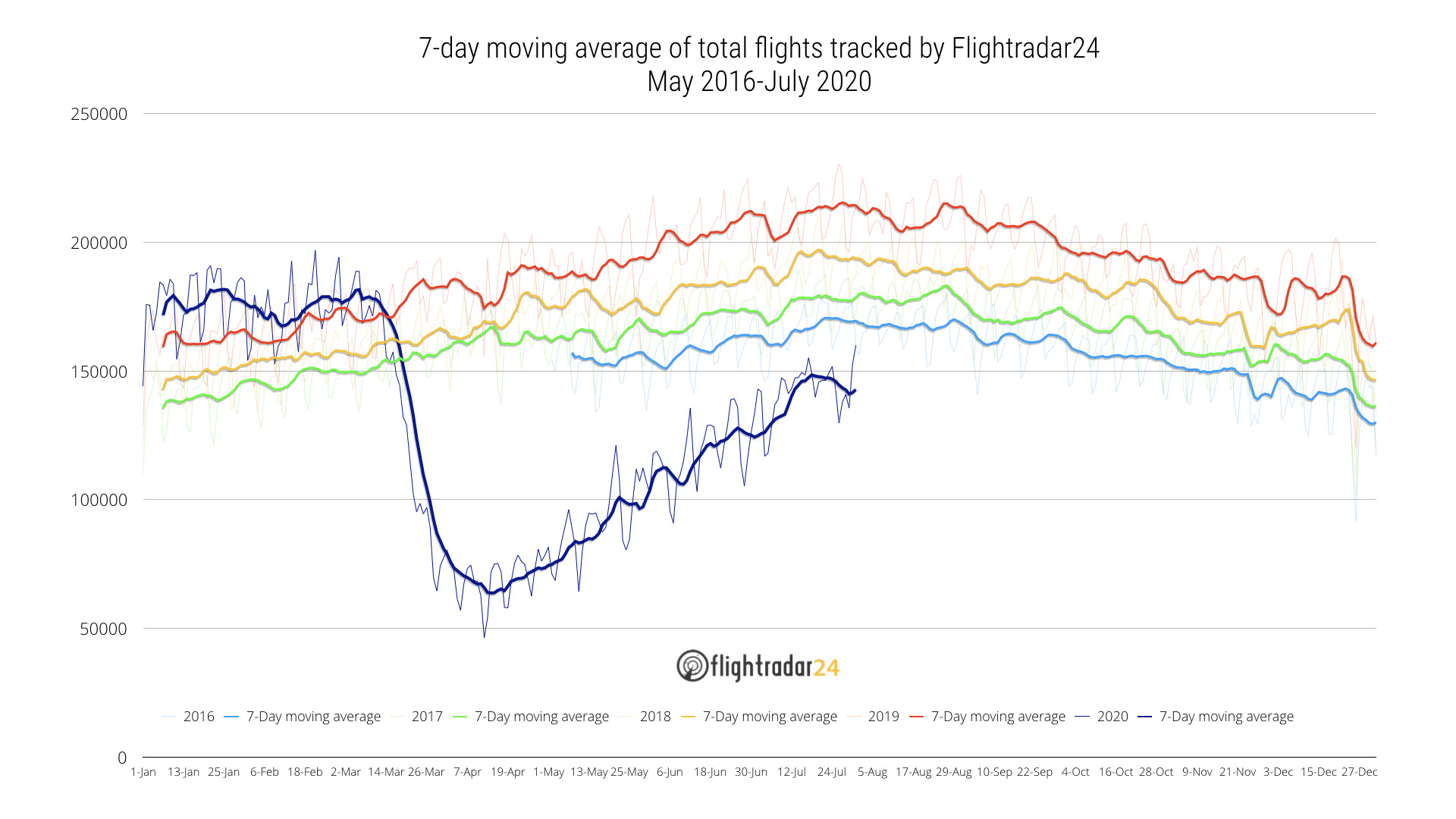 Total Flights tracked 2016-July 2020
