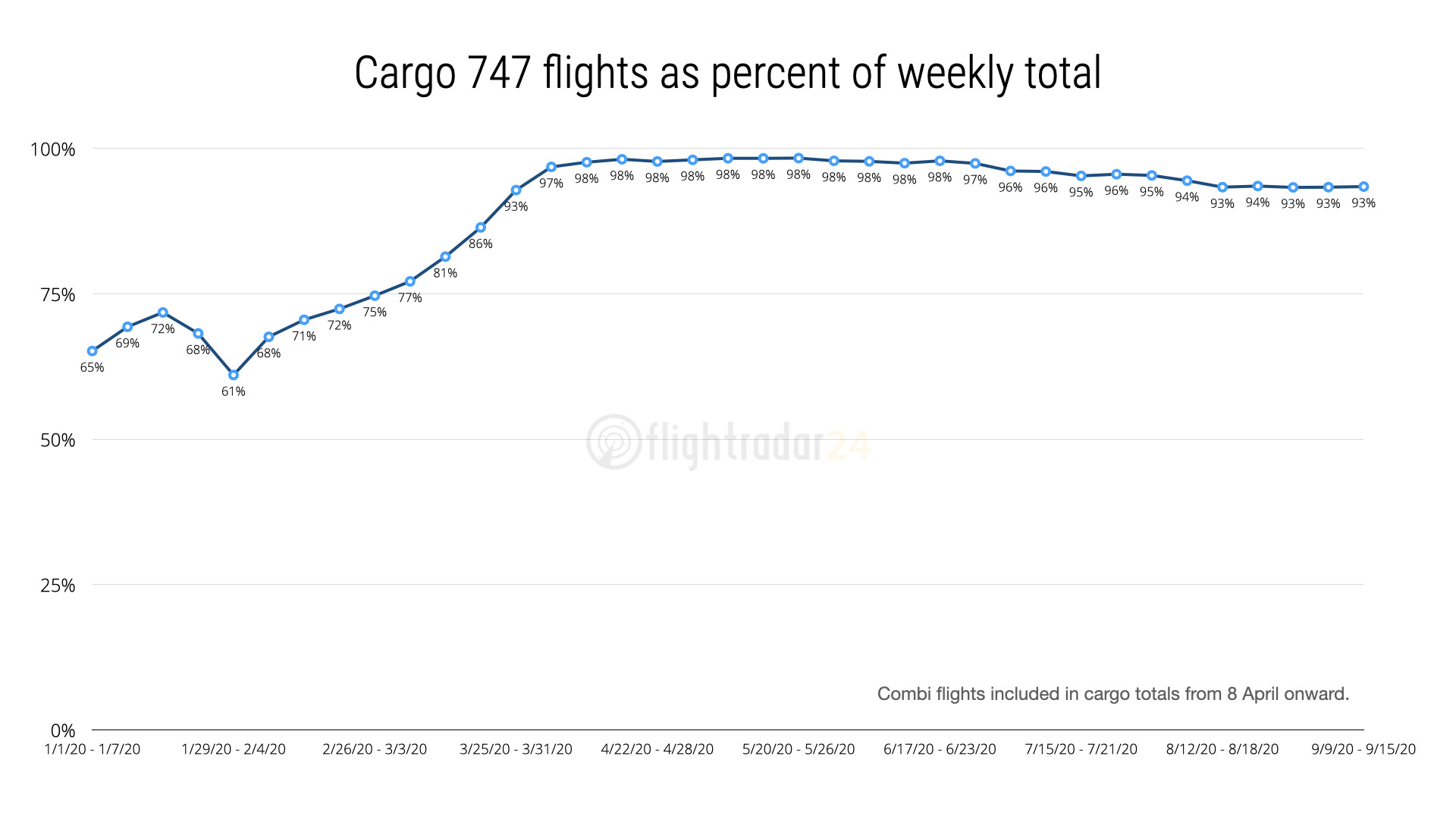 Cargo flights as percent of weekly total