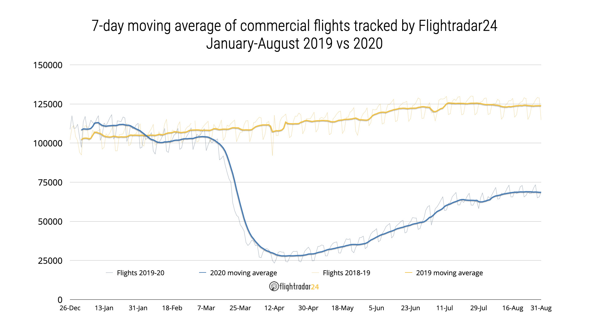 Commercial flights 2019 vs 2020