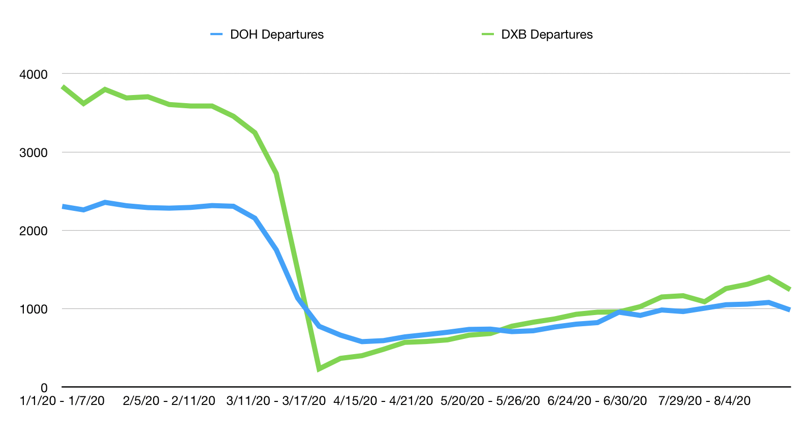 Doha and Dubai departures compared