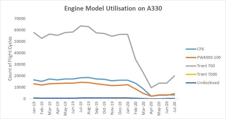 Chart 2: Engine Model Utilisation on A330 (source: Flightradar24)
