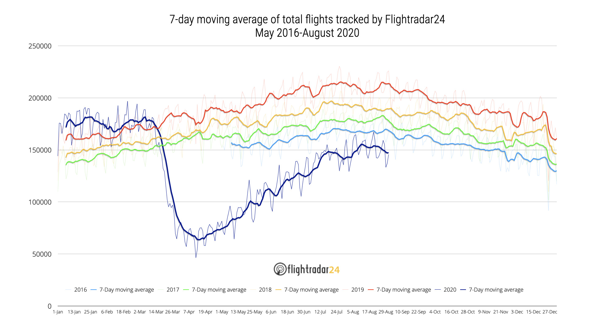 Total flights 2016 to present by year