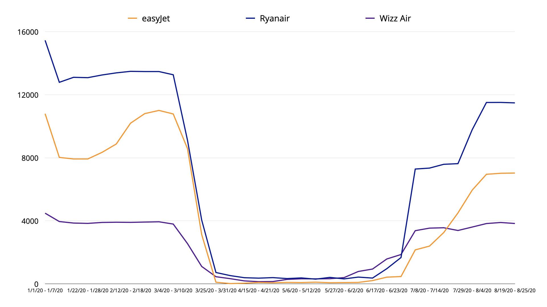 easyJet-Ryanair-Wizz Air flights in2020