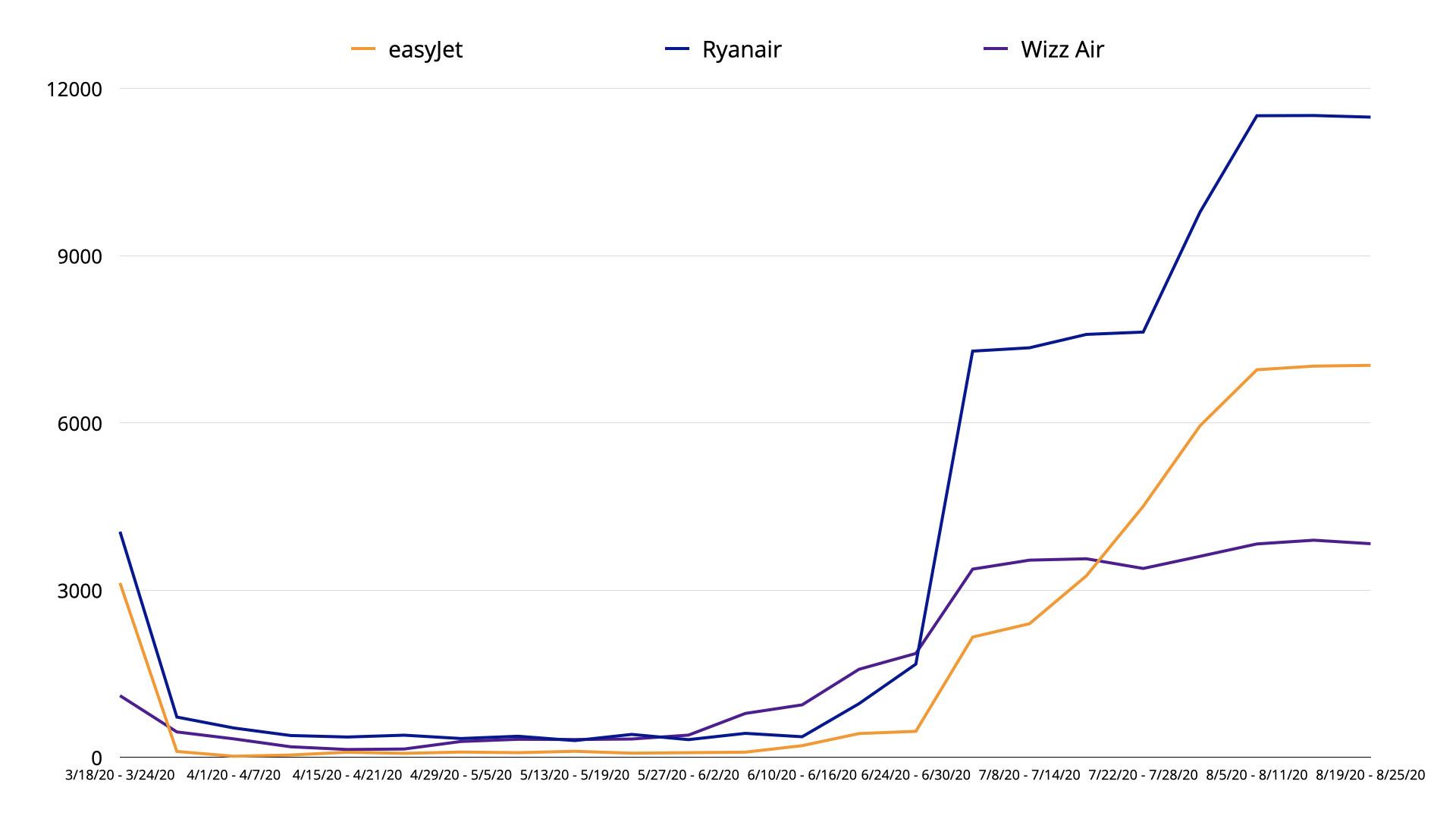 easyJet-Ryanair-Wizz Air March-August 2020