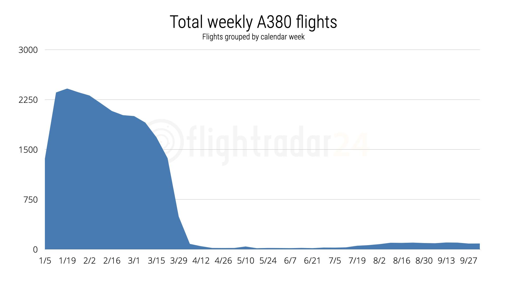 Total Weekly A380 flights