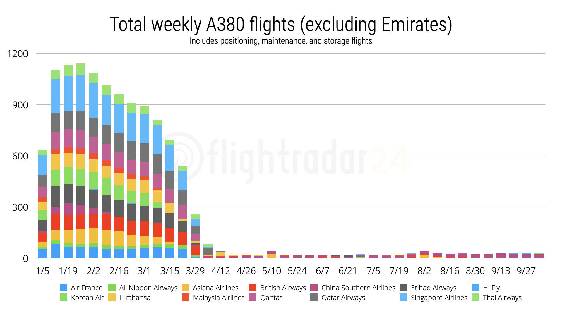 Weekly A380 flights excluding Emirates