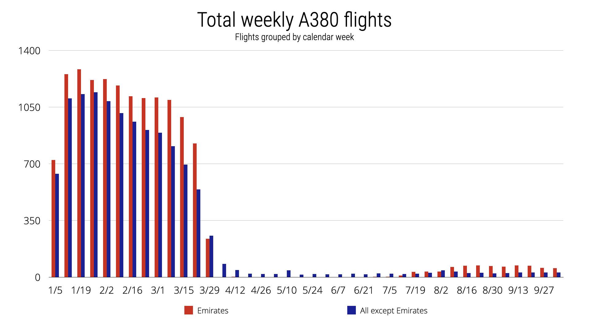 Weekly Flights Emirates vs Non-Emirates