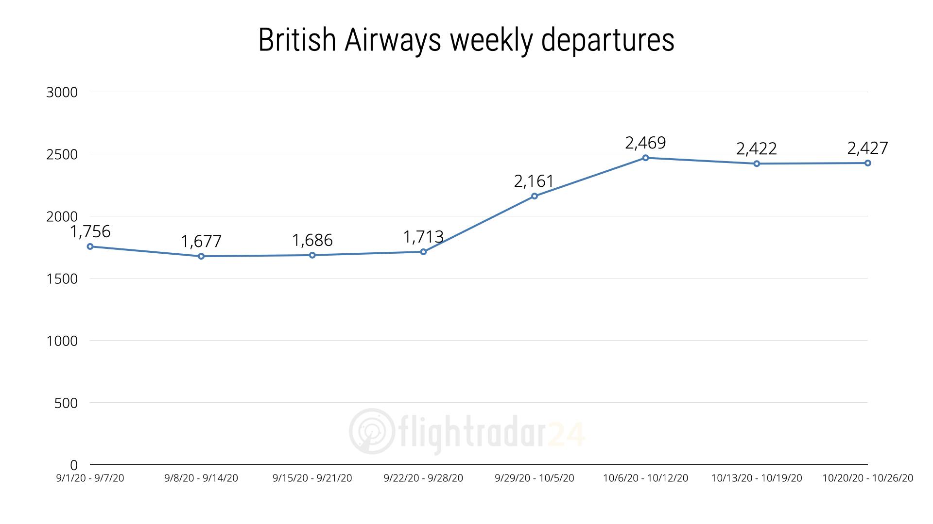 Weekly British Airways Departures