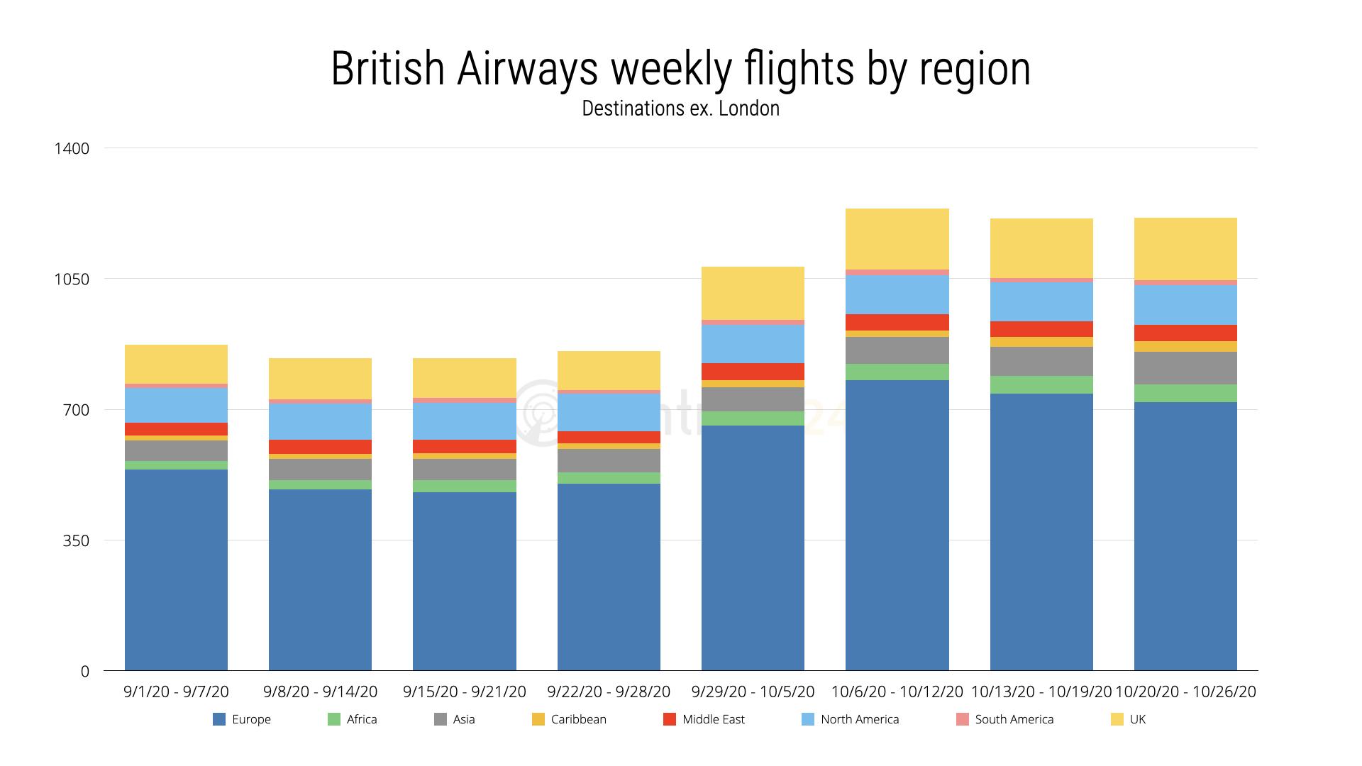 British Airways destinations by region