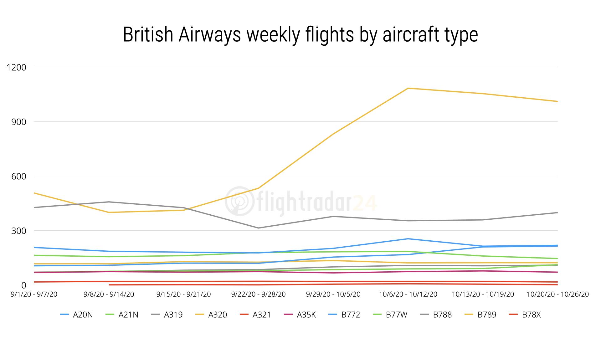 British Airways flights by aircraft type