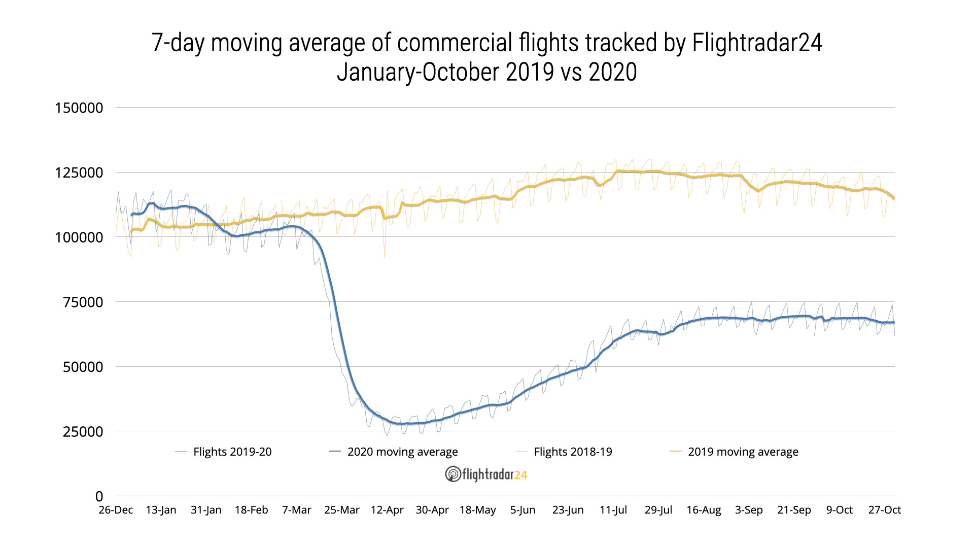 Commerical flights Jan to Oct 2019 vs 2020