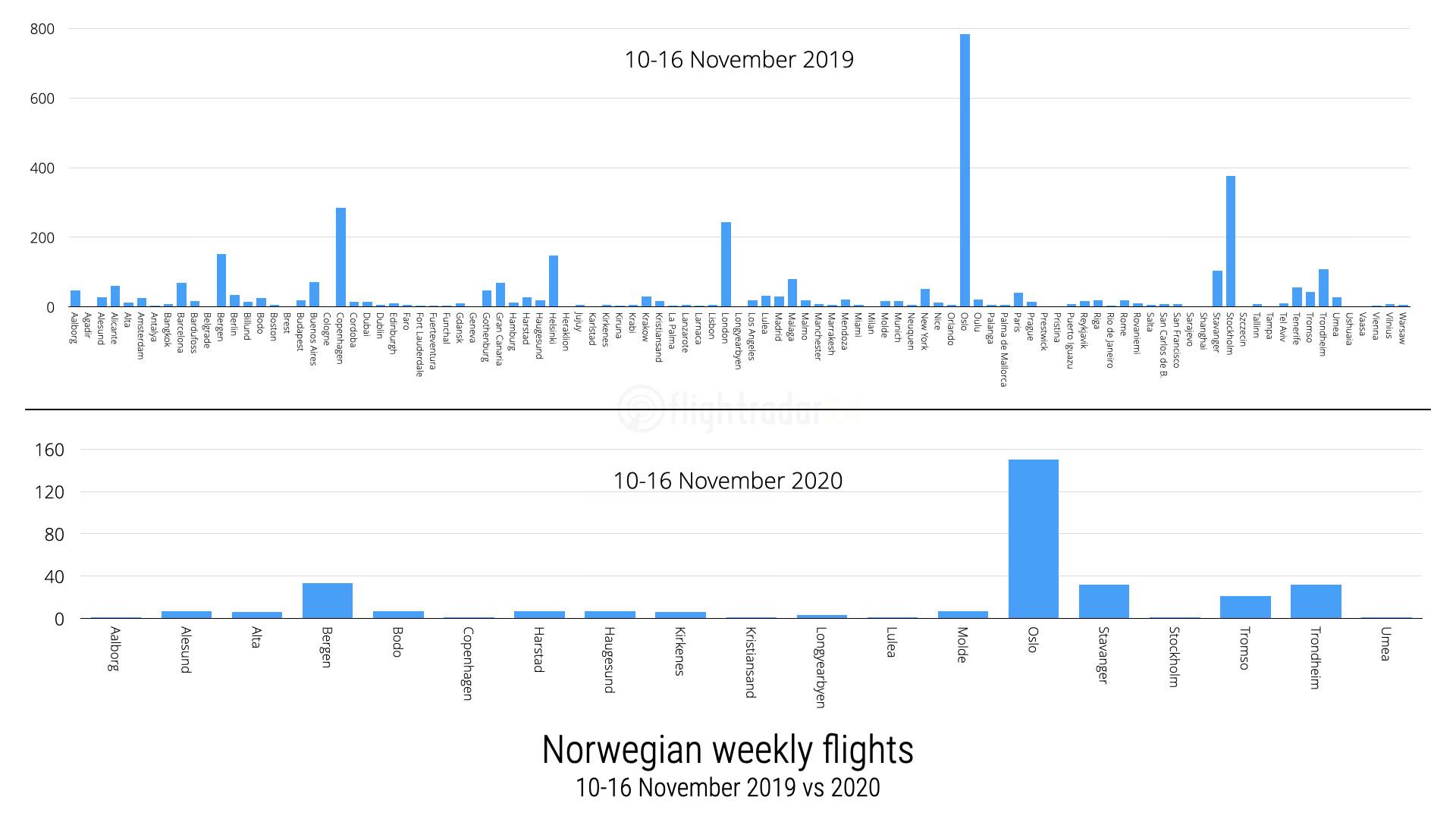 2019 vs 2020 flights during week of 10-16 November operated by Norwegian