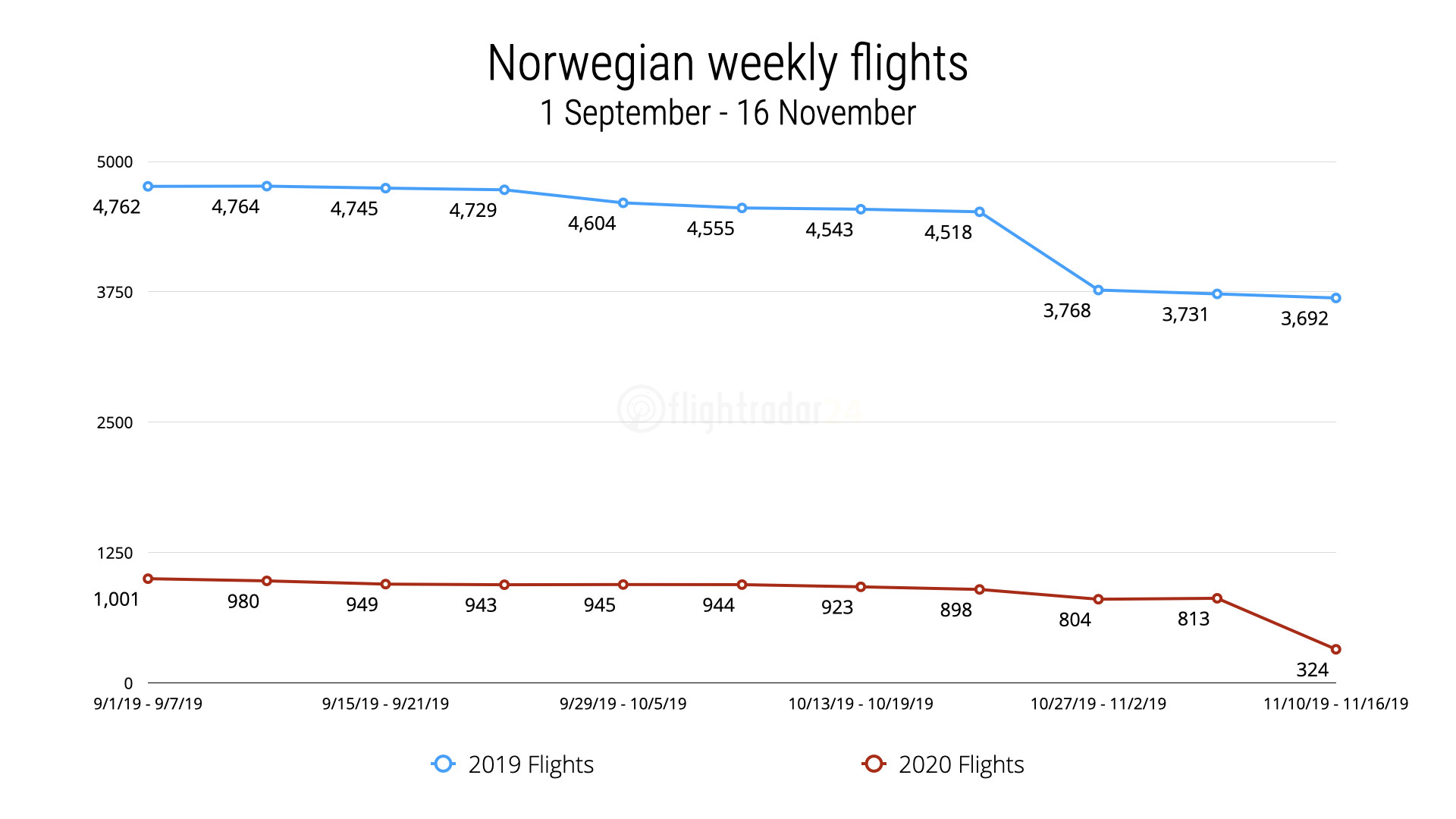 2019 and 2020 Weekly flights by Norwegian
