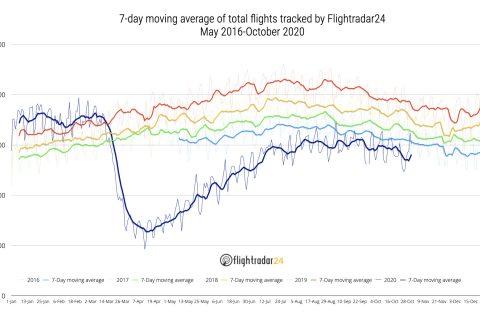 Total Flights May 2016-Oct 2020