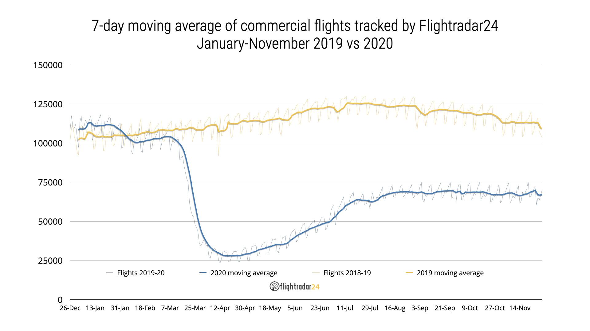 2019 vs 2020 Commercial flights
