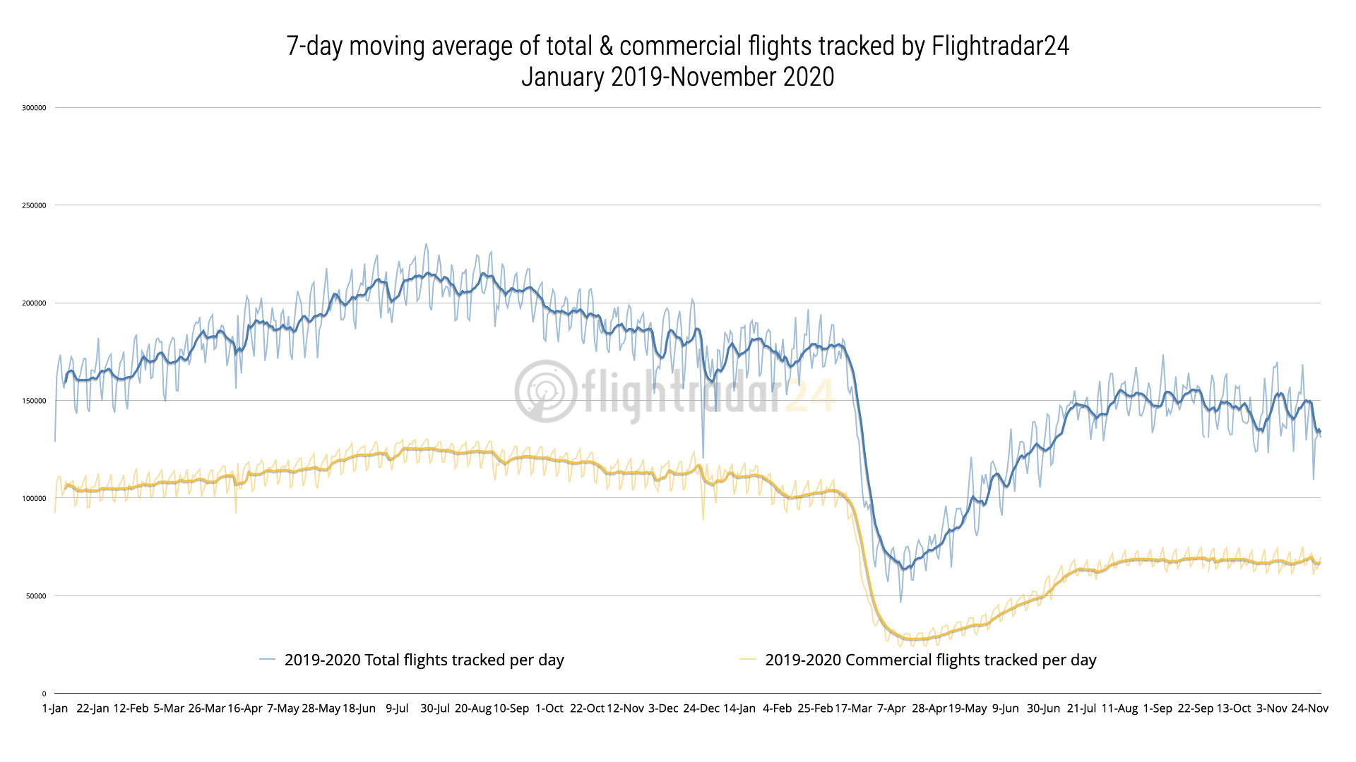 Jan 2019-November 2020 Total and Commercial Flights