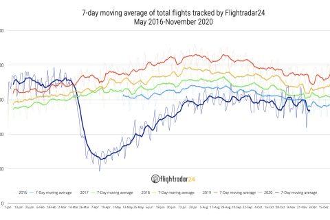 May 2016-November 2020 Total Flights
