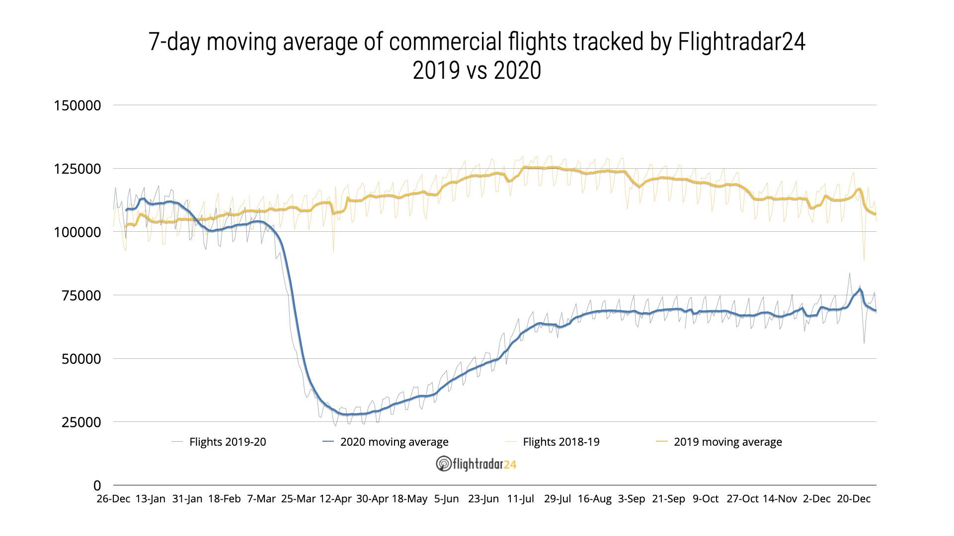 2019-2020 Commercial Flights