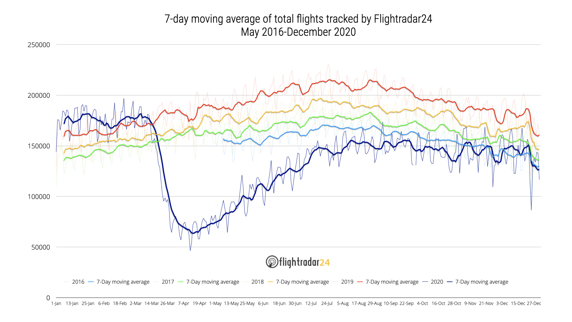May 2016 to December 2020 Total Flights