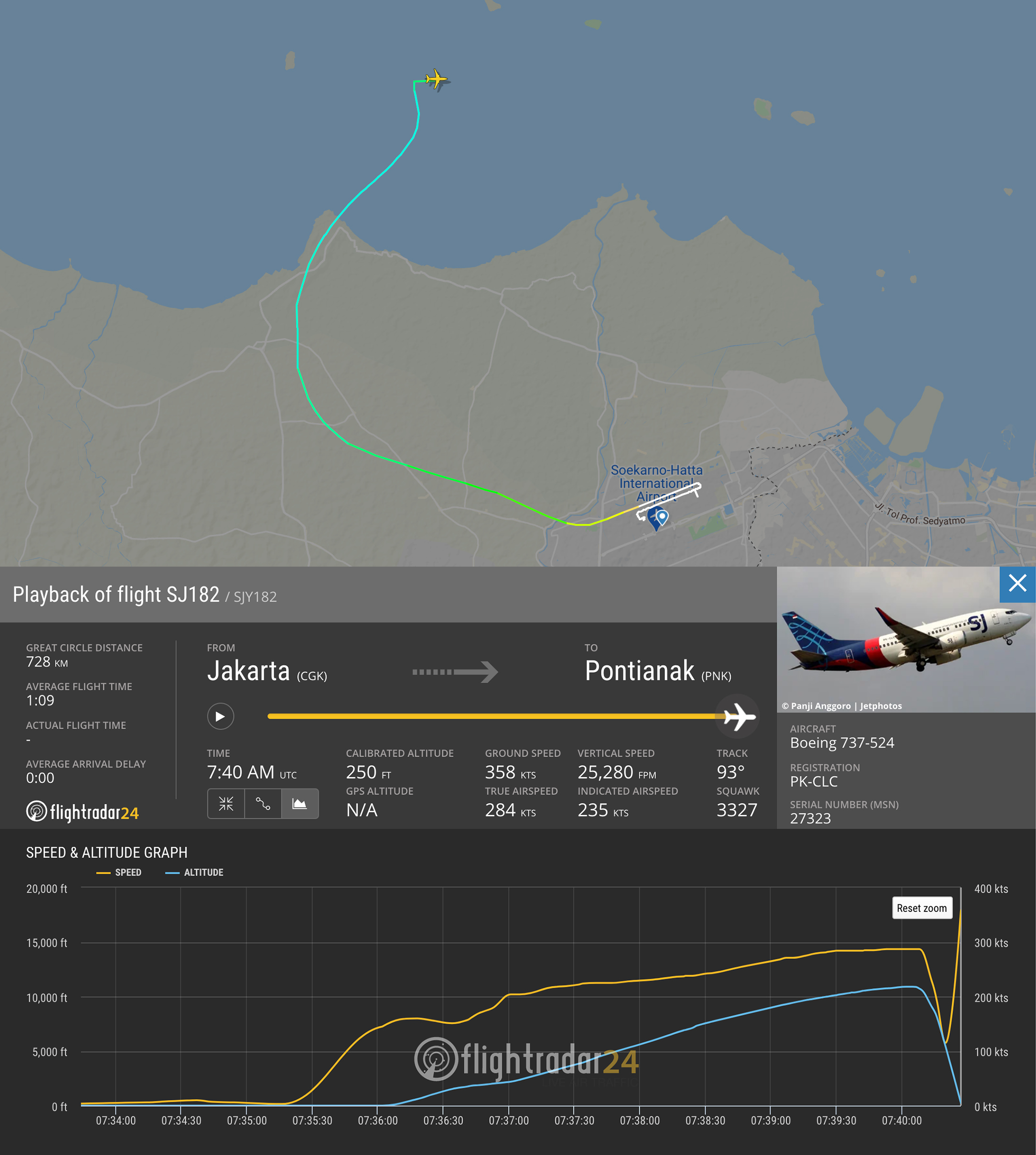 Flight path and data graph of speed and altitude for SJ182