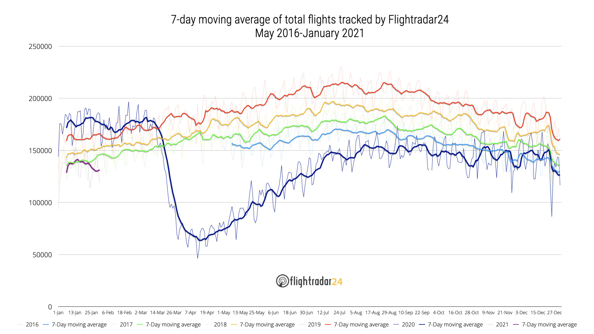 2016-January 2021 Total Flights Tracked