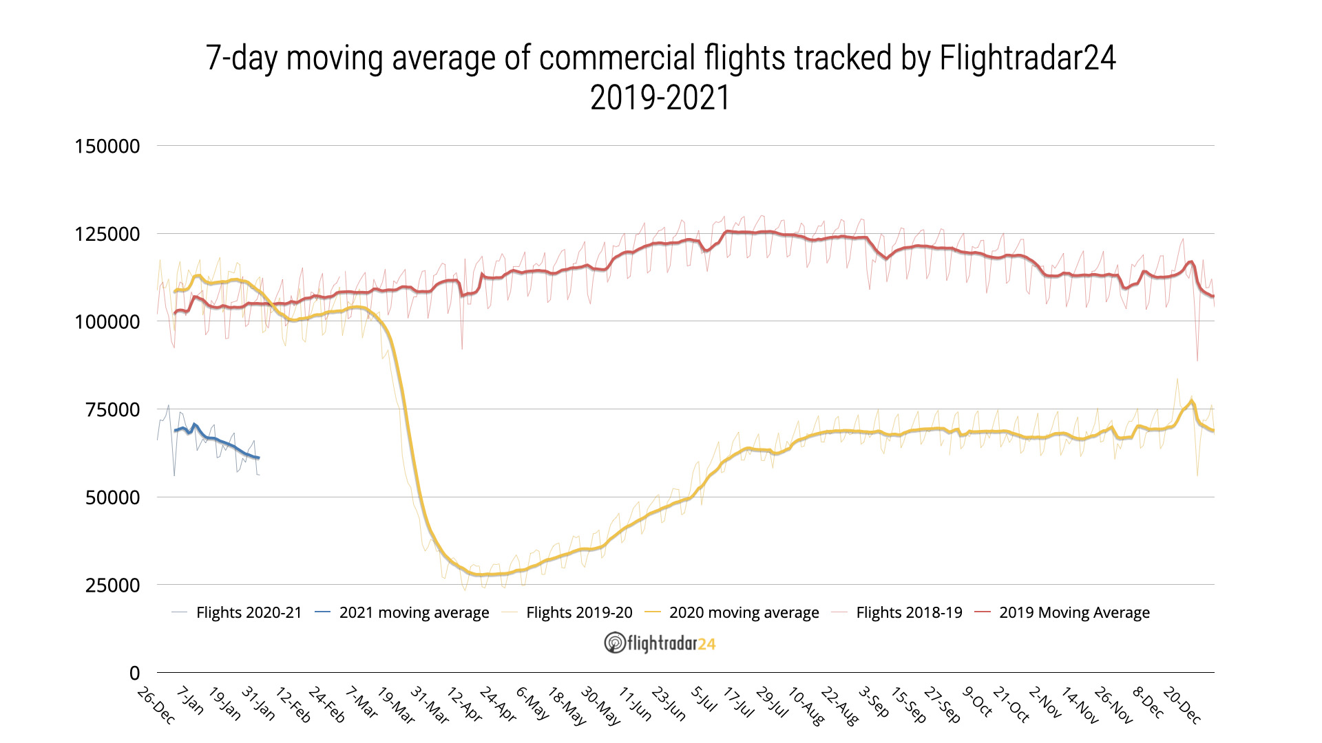 Line graph of commercial flights tracked by Flightradar24 in 2019, 2020, and 2021 with the 7-day moving average shown for each overlaid on top of the raw data