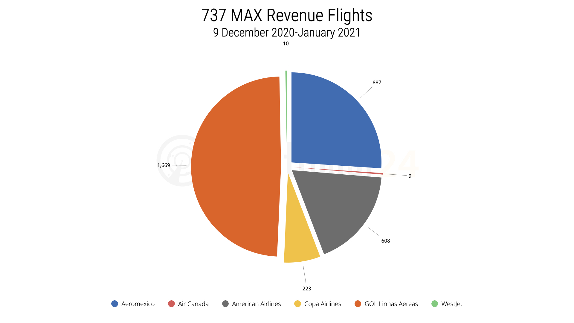 737 MAX Revenue Flgihts since return to service on 9 December