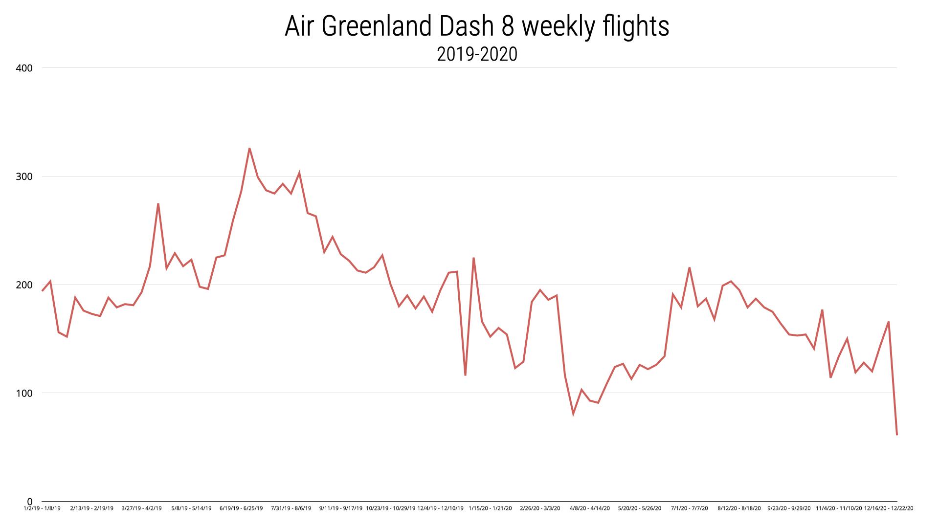Air Greenland Dash 8-200 weekly flights
