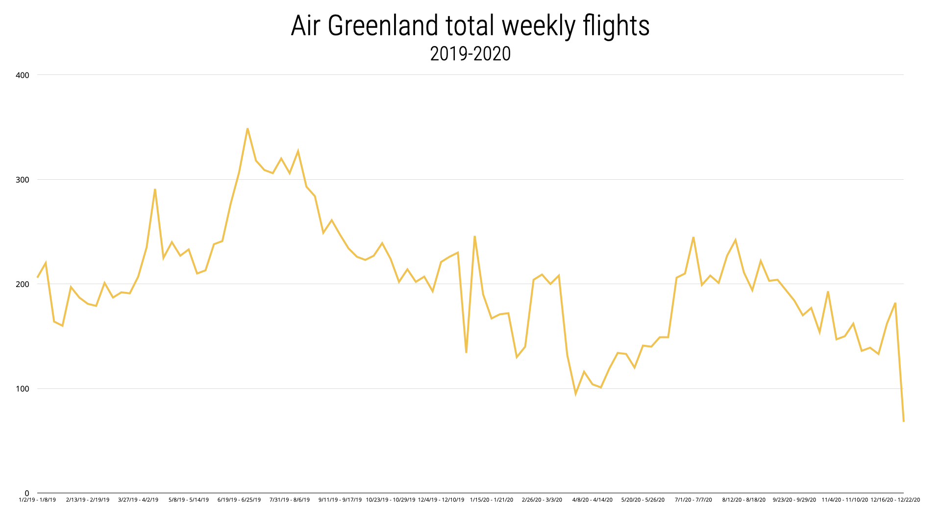 Air greenland operations through the pandemic
