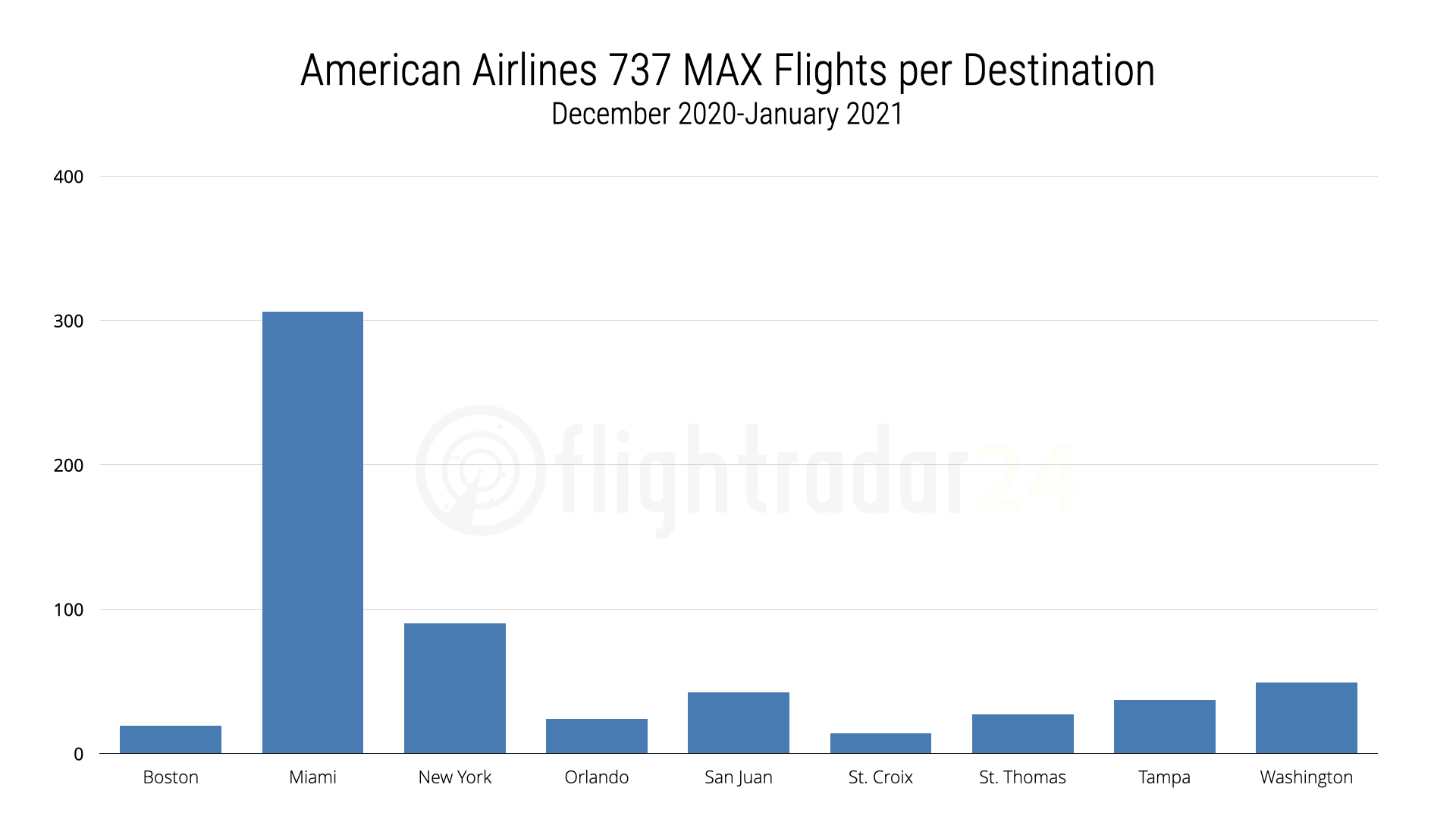 American Airlines MAX flights since return to revenue service