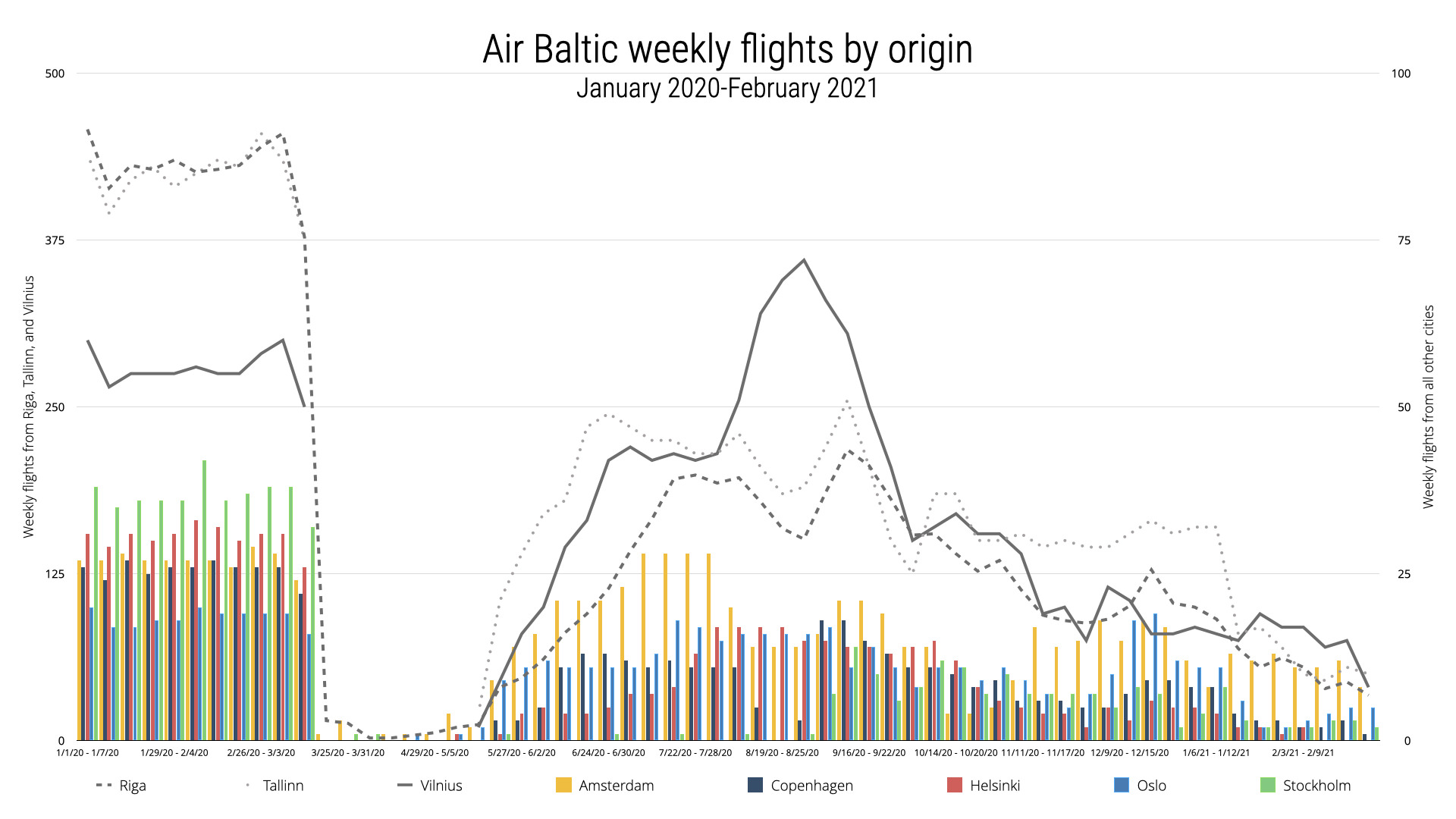 Air Baltic Weekly flights by origin city