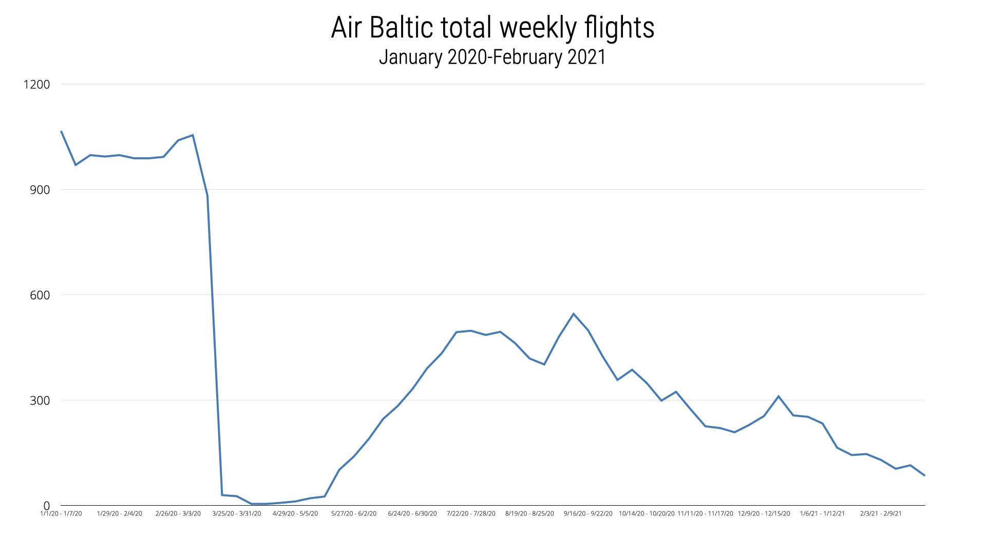 Total weekly flights by Air Baltic from January 2020 to February 2021