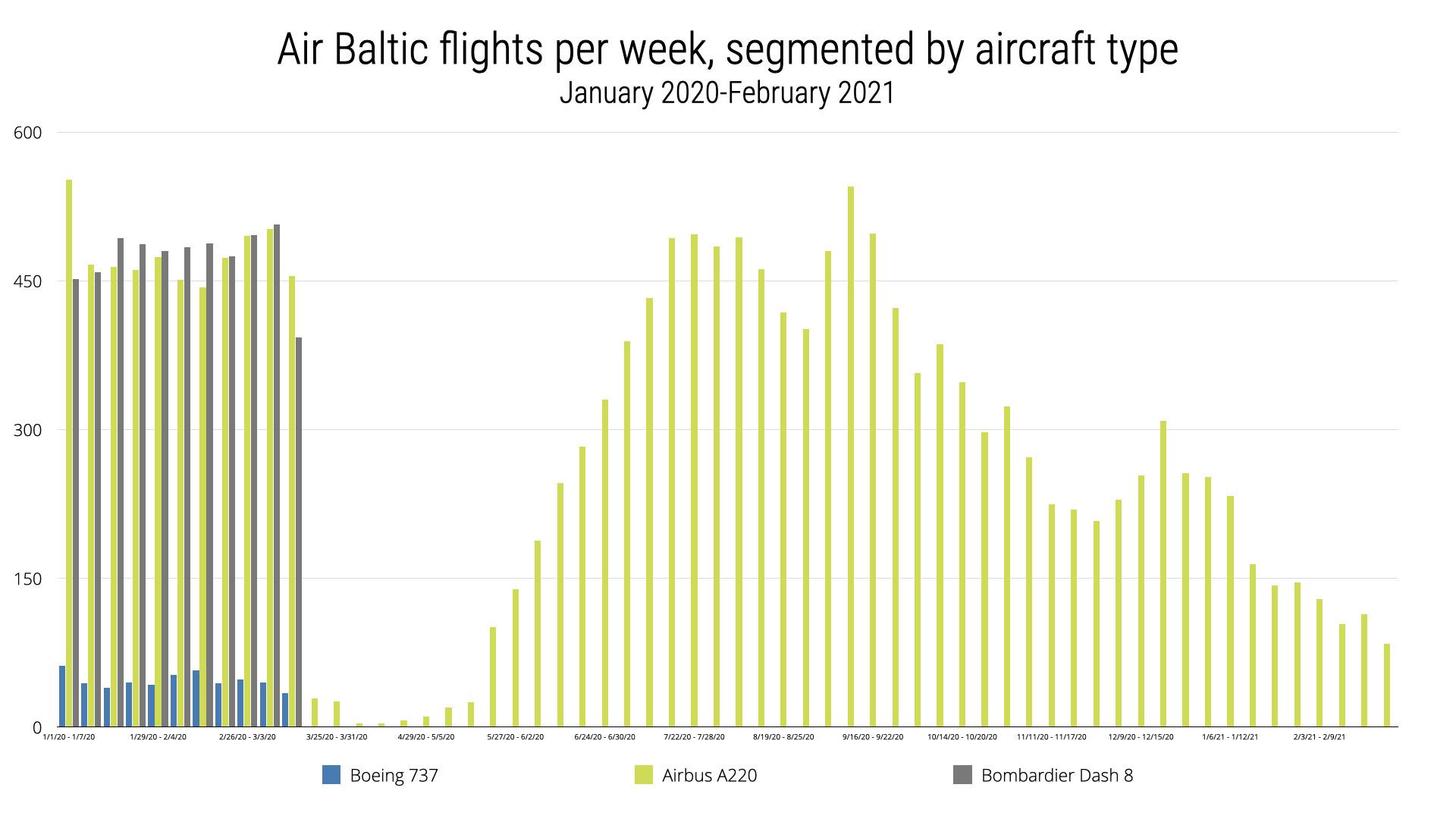 AirBaltic Flights Per Week Aircraft Type