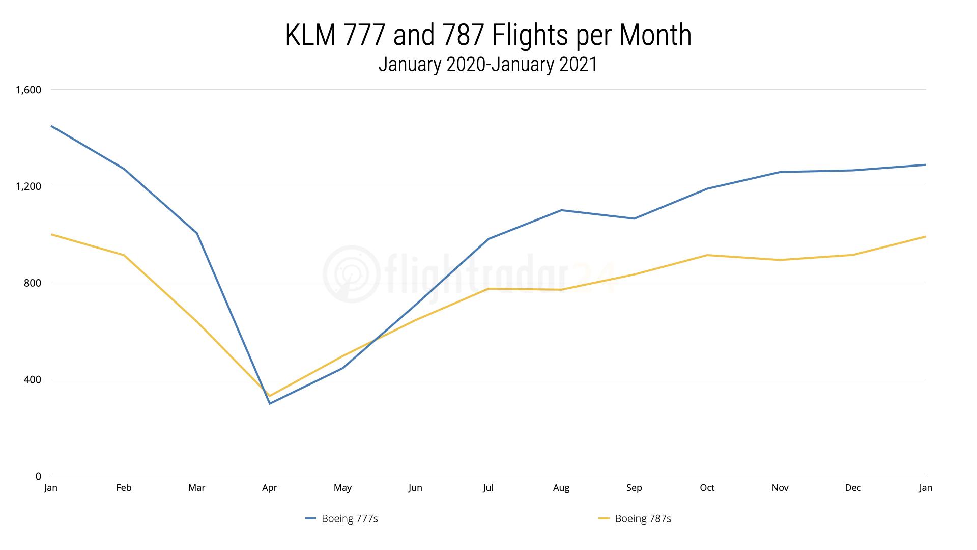 KLM 777 and 787 Flights January 2020 to January 2021