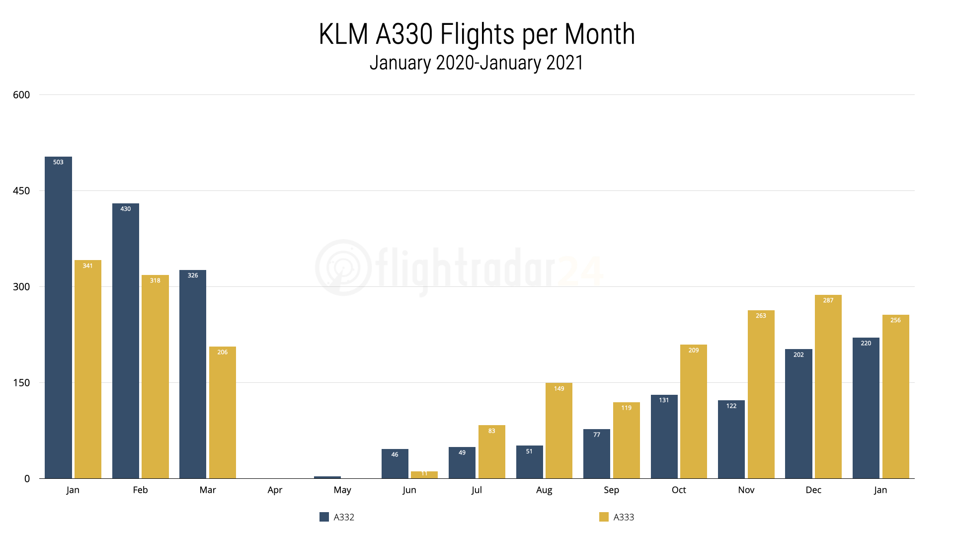 KLM A330 flights per month from January 2020 to January 2021