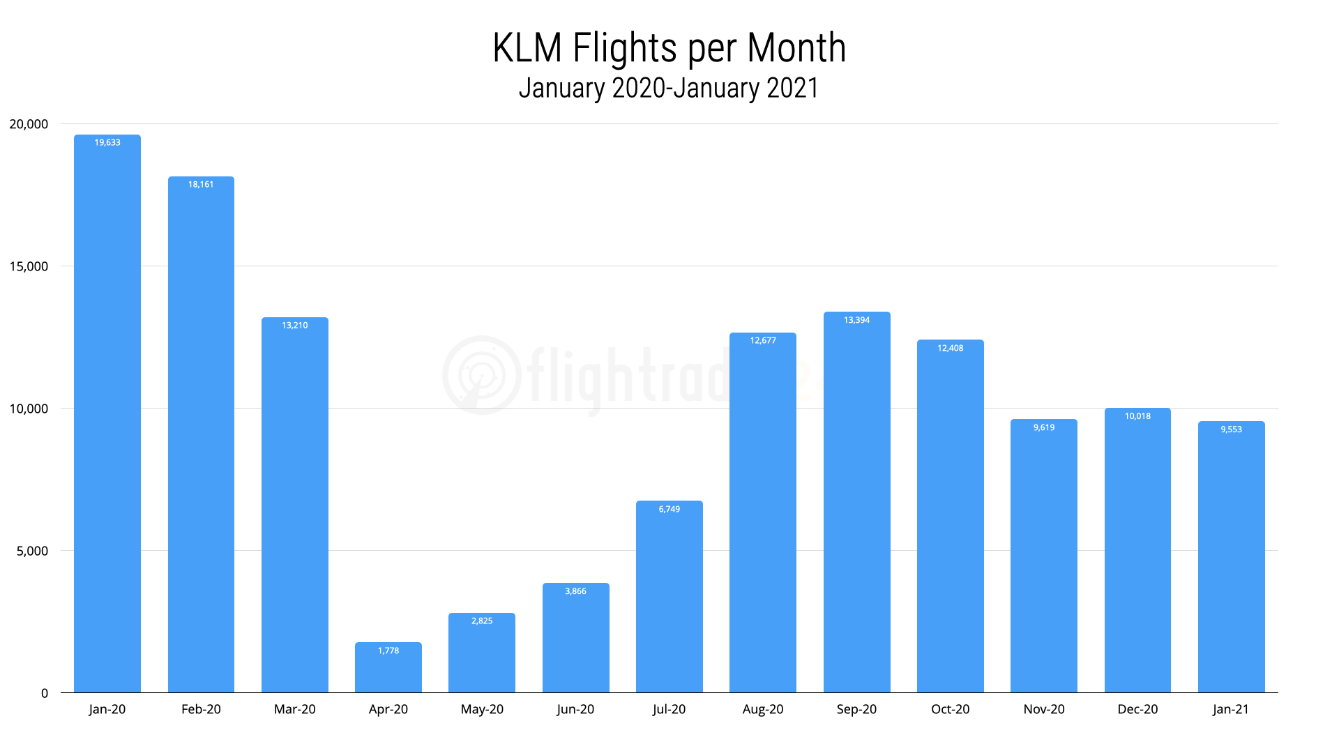 KLM flights by month, January 2020 to January 2021