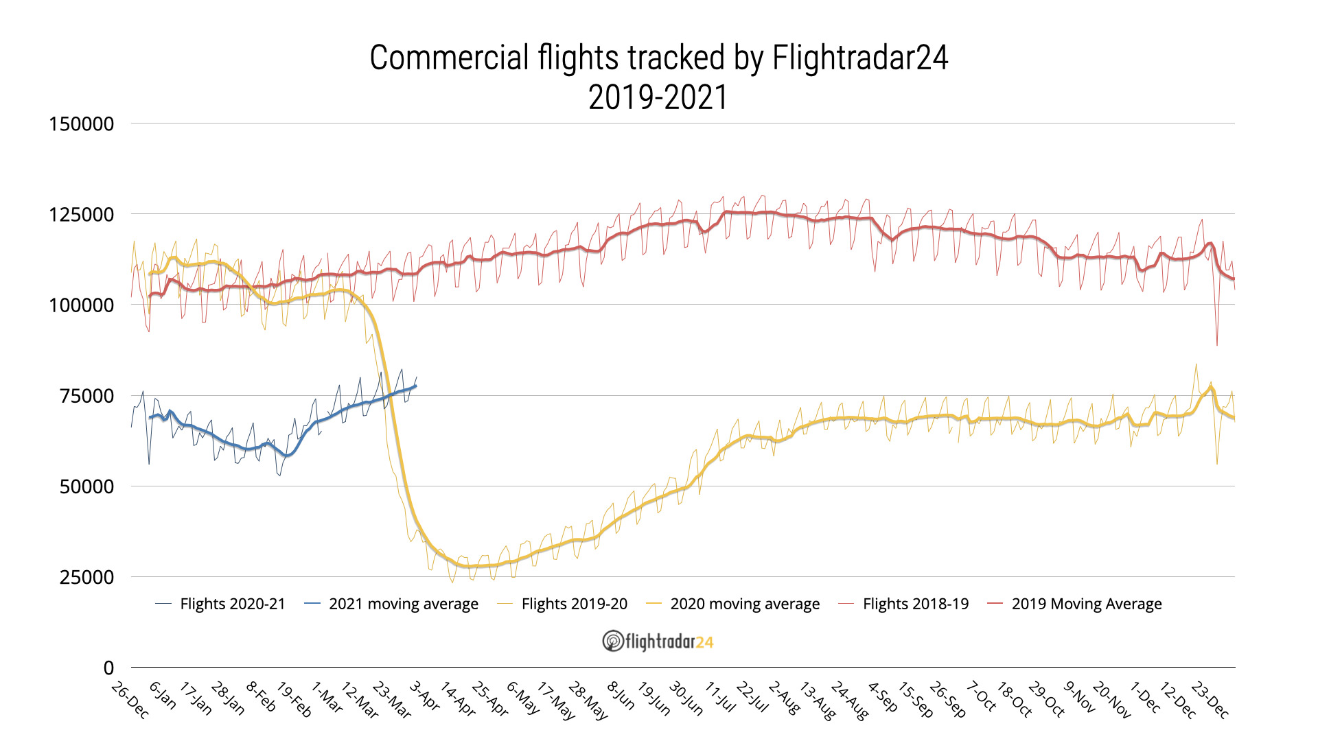 Chart showing Commercial Flights Tracked 2019-March 2021