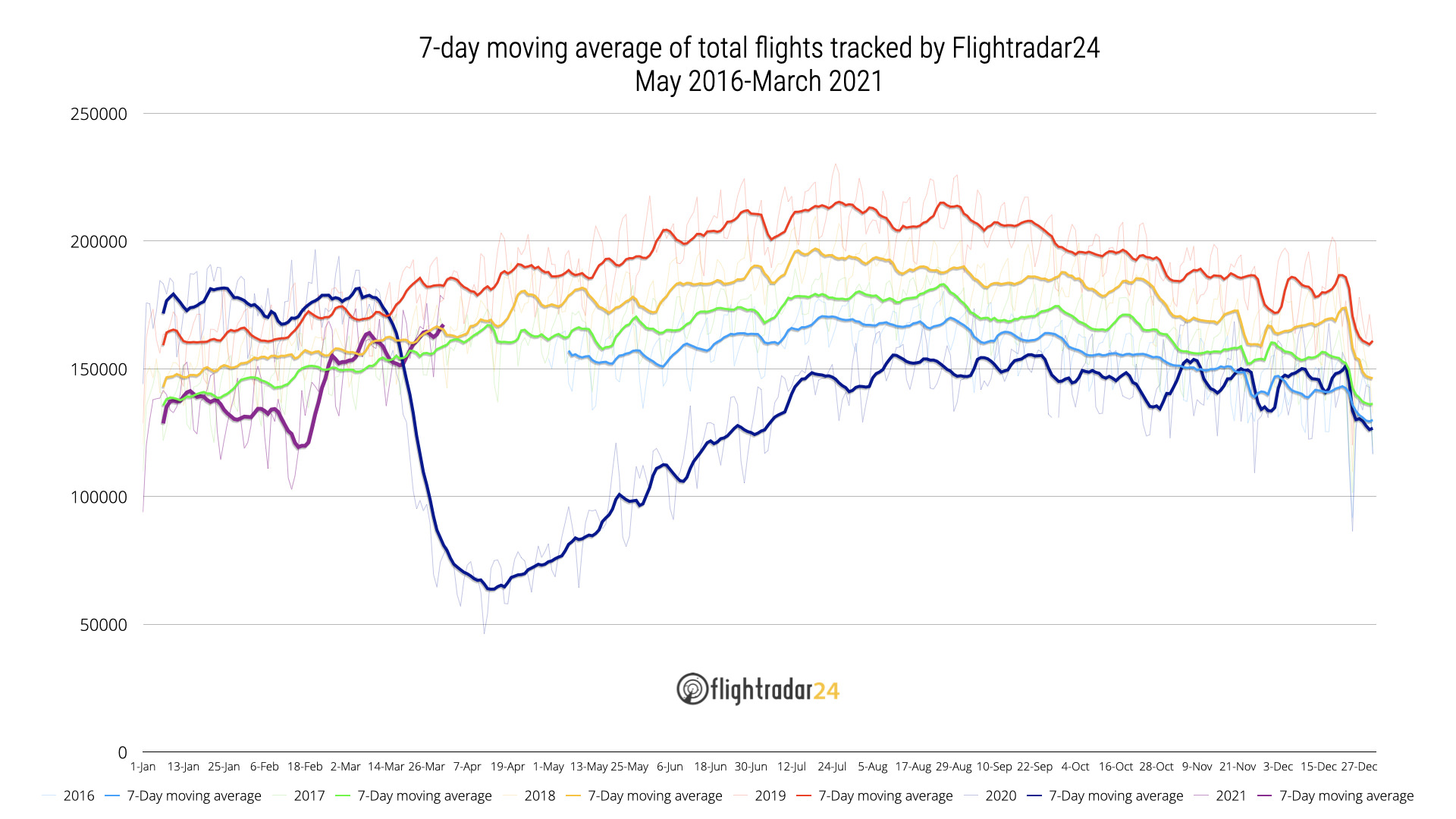 Chart showing Total Flights Tracked 2016-March 2021