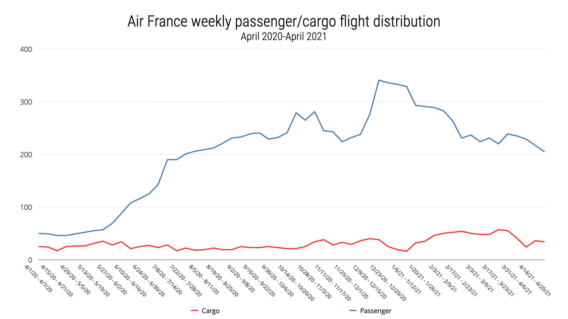 Air France Passenger and Cargo Flights
