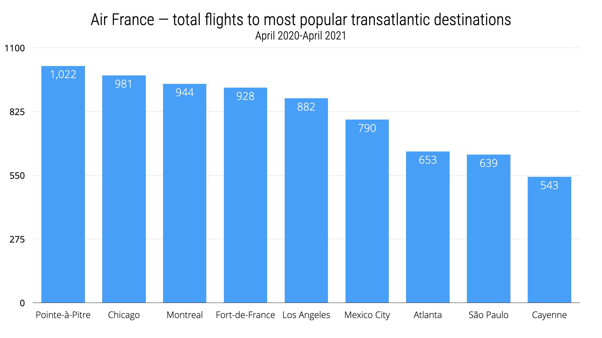 Air France Top 10 transatlantic destinations
