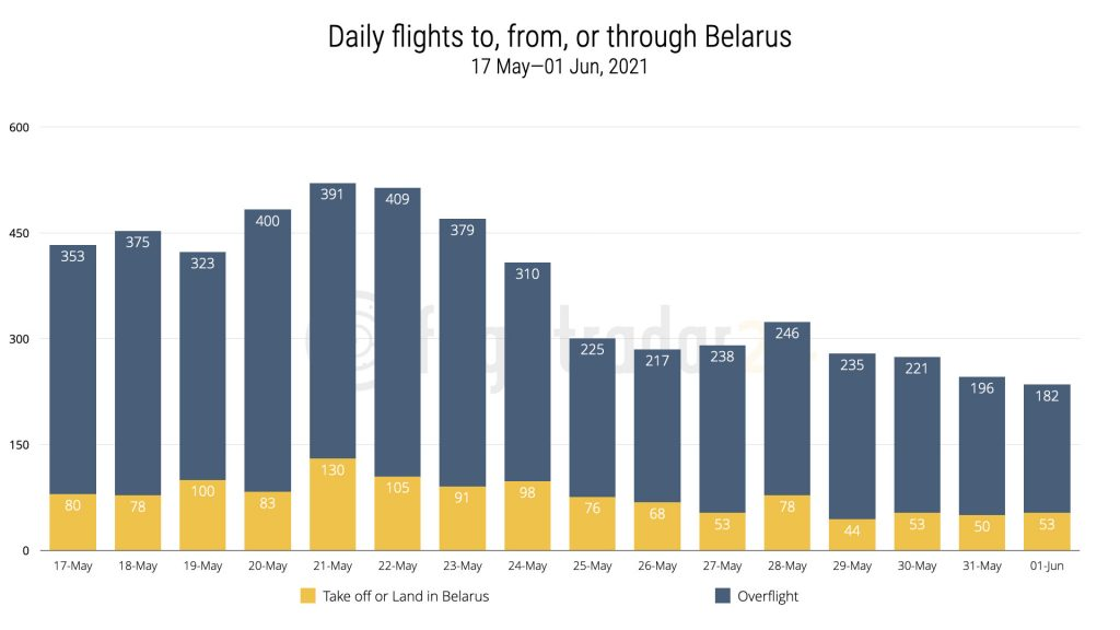 Graph of flights to/from/through Belarus from 17 May to 1 Jun
