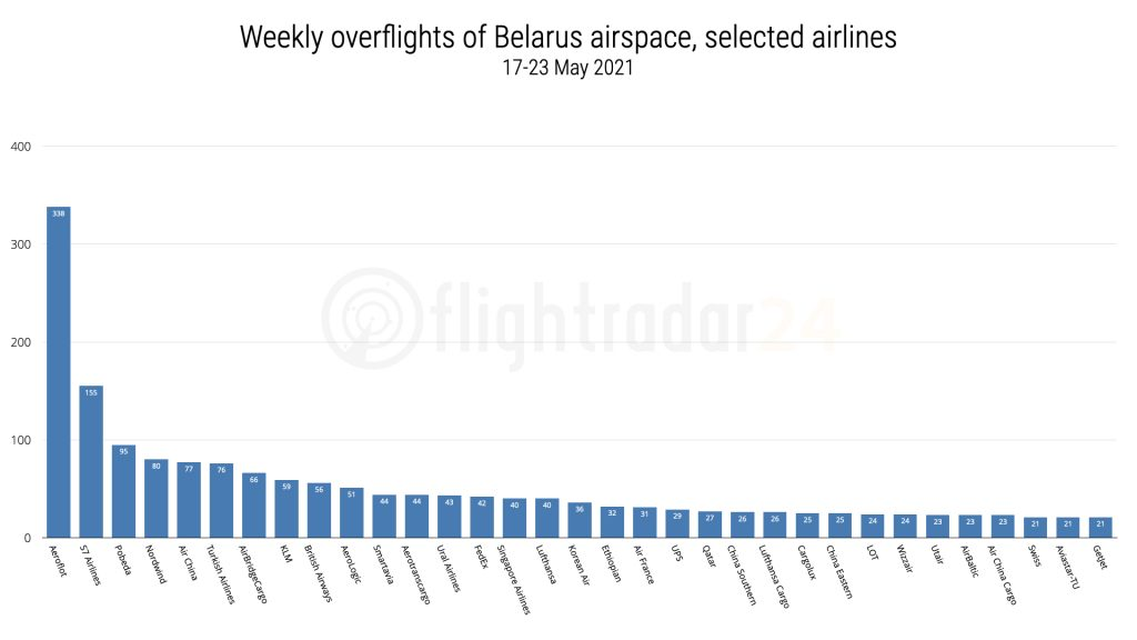 Belarus overflights by airline graph